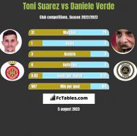 Toni Suarez vs Daniele Verde h2h player stats