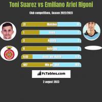 Toni Suarez vs Emiliano Ariel Rigoni h2h player stats