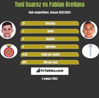 Toni Suarez vs Fabian Orellana h2h player stats