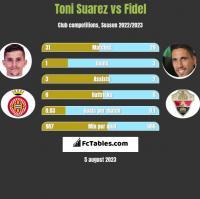Toni Suarez vs Fidel h2h player stats
