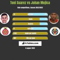 Toni Suarez vs Johan Mojica h2h player stats