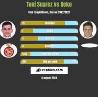 Toni Suarez vs Keko h2h player stats