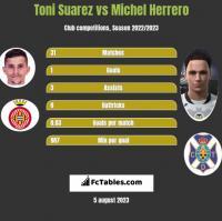 Toni Suarez vs Michel Herrero h2h player stats