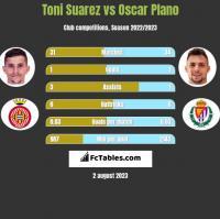 Toni Suarez vs Oscar Plano h2h player stats