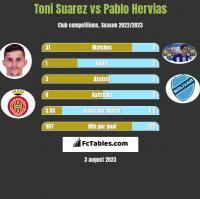 Toni Suarez vs Pablo Hervias h2h player stats