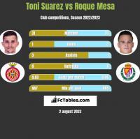 Toni Suarez vs Roque Mesa h2h player stats