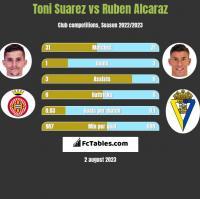 Toni Suarez vs Ruben Alcaraz h2h player stats