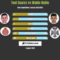 Toni Suarez vs Waldo Rubio h2h player stats