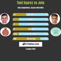 Toni Suarez vs Jota h2h player stats