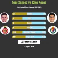 Toni Suarez vs Kike Perez h2h player stats