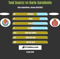 Toni Suarez vs Dario Sarmiento h2h player stats