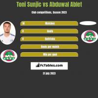 Toni Sunjic vs Abduwal Ablet h2h player stats