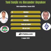 Toni Sunjic vs Alexander Anyukov h2h player stats