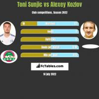 Toni Sunjic vs Alexey Kozlov h2h player stats
