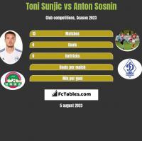 Toni Sunjic vs Anton Sosnin h2h player stats
