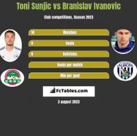 Toni Sunjic vs Branislav Ivanovic h2h player stats