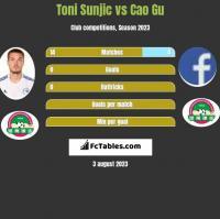 Toni Sunjic vs Cao Gu h2h player stats