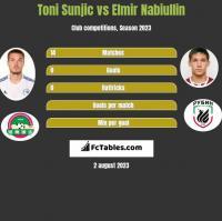 Toni Sunjic vs Elmir Nabiullin h2h player stats