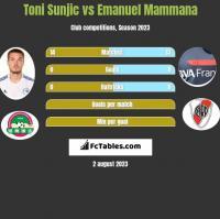 Toni Sunjic vs Emanuel Mammana h2h player stats