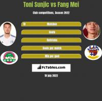 Toni Sunjic vs Fang Mei h2h player stats