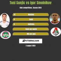 Toni Sunjic vs Igor Smolnikov h2h player stats