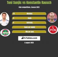Toni Sunjic vs Konstantin Rausch h2h player stats