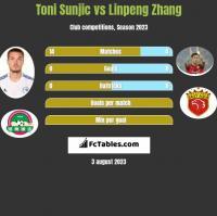 Toni Sunjic vs Linpeng Zhang h2h player stats
