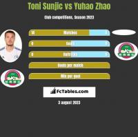 Toni Sunjic vs Yuhao Zhao h2h player stats