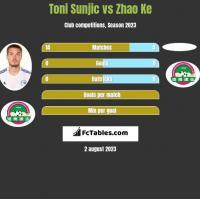 Toni Sunjic vs Zhao Ke h2h player stats