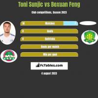 Toni Sunjic vs Boxuan Feng h2h player stats