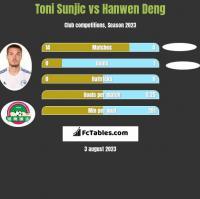 Toni Sunjic vs Hanwen Deng h2h player stats