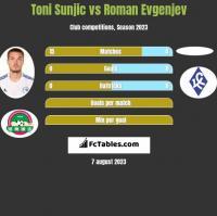 Toni Sunjic vs Roman Evgenjev h2h player stats