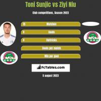 Toni Sunjic vs Ziyi Niu h2h player stats
