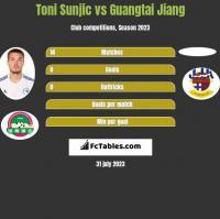 Toni Sunjic vs Guangtai Jiang h2h player stats