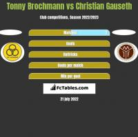 Tonny Brochmann vs Christian Gauseth h2h player stats