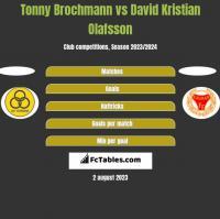 Tonny Brochmann vs David Kristian Olafsson h2h player stats