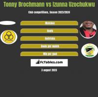 Tonny Brochmann vs Izunna Uzochukwu h2h player stats