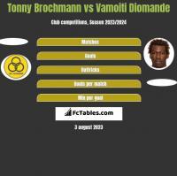 Tonny Brochmann vs Vamoiti Diomande h2h player stats