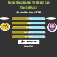 Tonny Brochmann vs Dagur Dan Thorhallsson h2h player stats