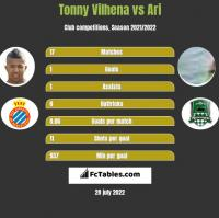 Tonny Vilhena vs Ari h2h player stats