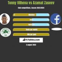 Tonny Vilhena vs Azamat Zaseev h2h player stats