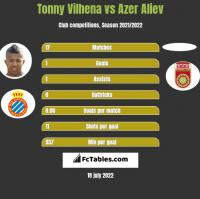 Tonny Vilhena vs Azer Aliev h2h player stats