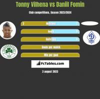 Tonny Vilhena vs Daniil Fomin h2h player stats