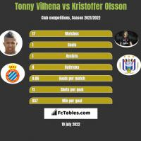 Tonny Vilhena vs Kristoffer Olsson h2h player stats