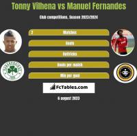 Tonny Vilhena vs Manuel Fernandes h2h player stats