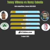 Tonny Vilhena vs Remy Cabella h2h player stats