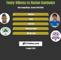Tonny Vilhena vs Ruslan Kambolov h2h player stats