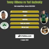 Tonny Vilhena vs Yuri Gazinskiy h2h player stats