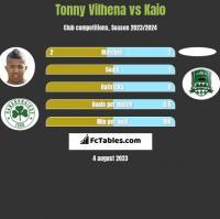Tonny Vilhena vs Kaio h2h player stats