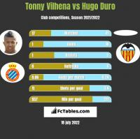 Tonny Vilhena vs Hugo Duro h2h player stats